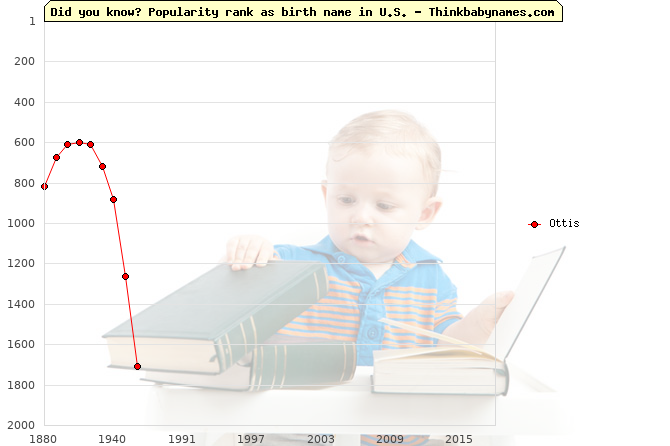 Top 2000 baby names ranking of Ottis name in U.S.