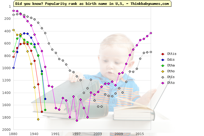 Top 2000 baby names ranking of Ottis, Odis, Otha, Otho, Otis, Otto in U.S.