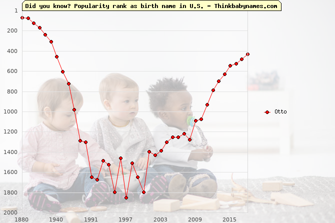 Top 2000 baby names ranking of Otto name in U.S.