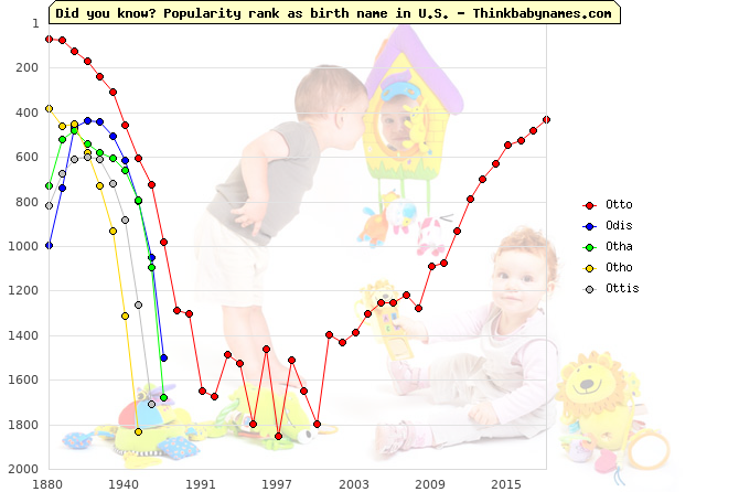 Top 2000 baby names ranking of Otto, Odis, Otha, Otho, Ottis in U.S.