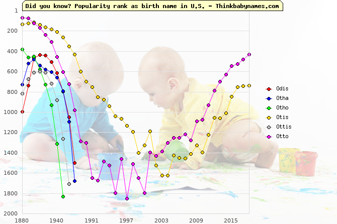 Top 2000 baby names ranking of Odis, Otha, Otho, Otis, Ottis, Otto in U.S.