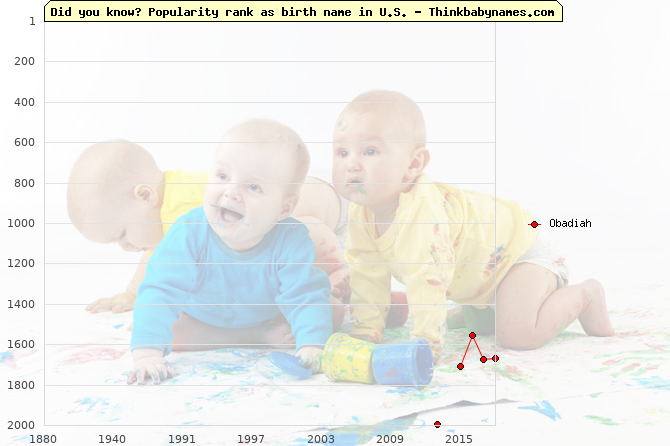 Top 2000 baby names ranking of Obadiah in U.S.
