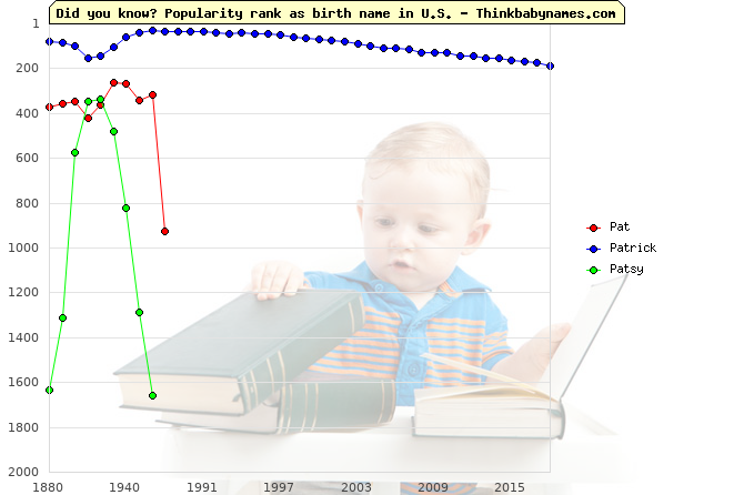 Top 1000 baby names ranking of Pat, Patrick, Patsy in U.S.