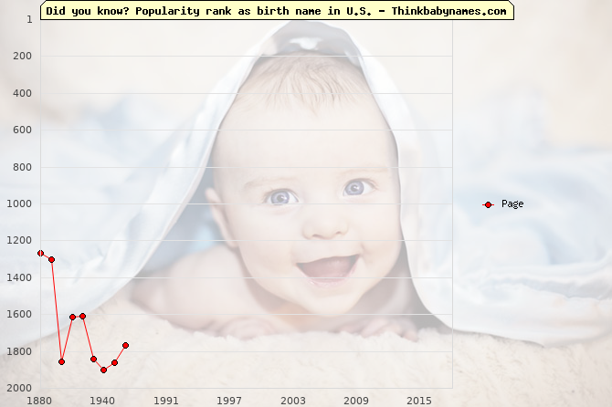 Top 2000 baby names ranking of Page name in U.S.