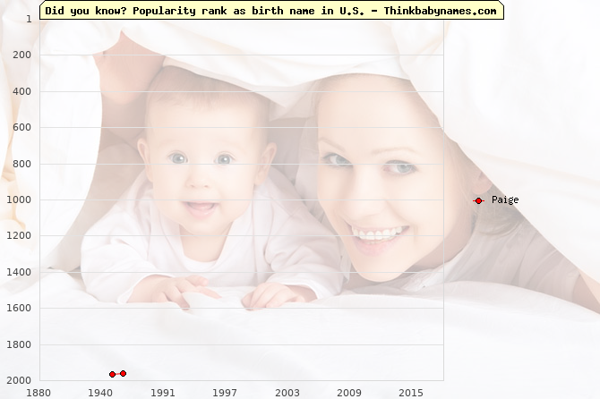 Top 1000 baby names ranking of Paige name in U.S.
