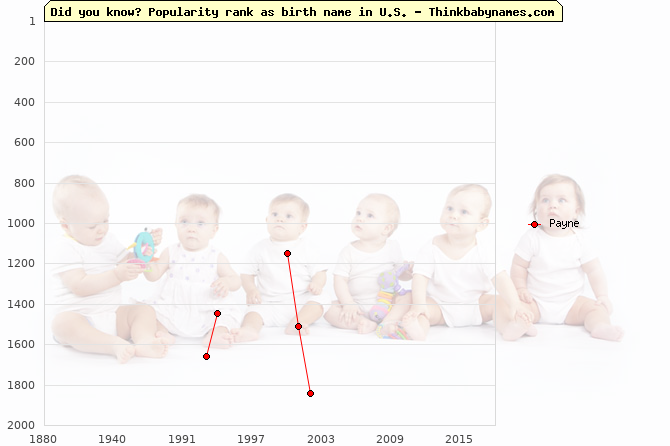 Top 2000 baby names ranking of Payne in U.S.