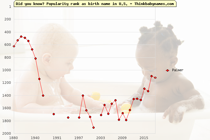 Top 2000 baby names ranking of Palmer in U.S.