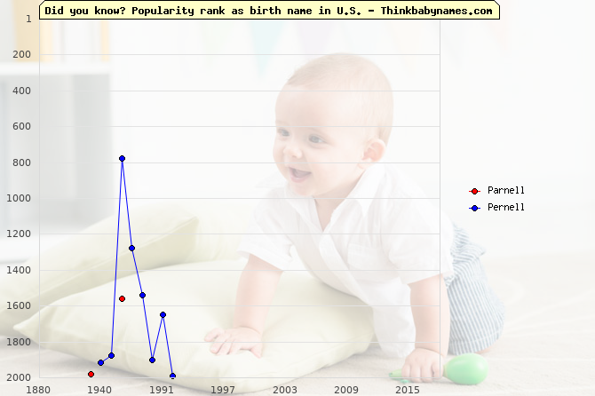 Top 2000 baby names ranking of Parnell, Pernell in U.S.