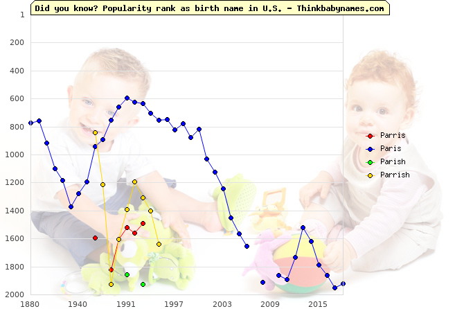 Top 2000 baby names ranking of Parris, Paris, Parish, Parrish in U.S.