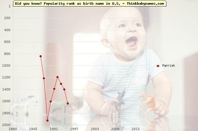 Top 2000 baby names ranking of Parrish name in U.S.