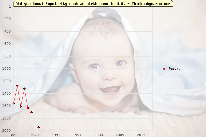 Top 2000 baby names ranking of Pascal name in U.S.
