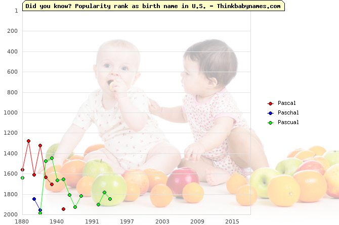 Top 2000 baby names ranking of Pascal, Paschal, Pascual in U.S.