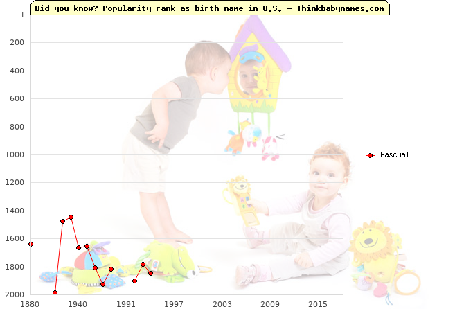Top 2000 baby names ranking of Pascual name in U.S.