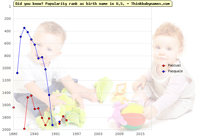 Top 1000 baby names ranking of Pascual, Pasquale in U.S.