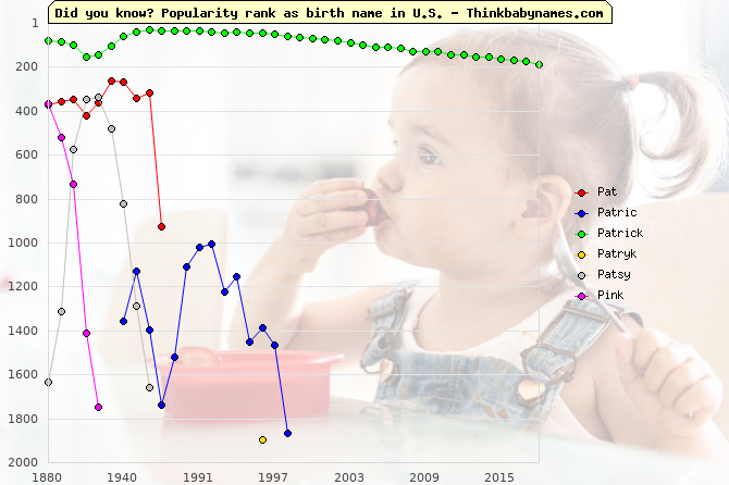 Top 2000 baby names ranking of Pat, Patric, Patrick, Patryk, Patsy, Pink in U.S.