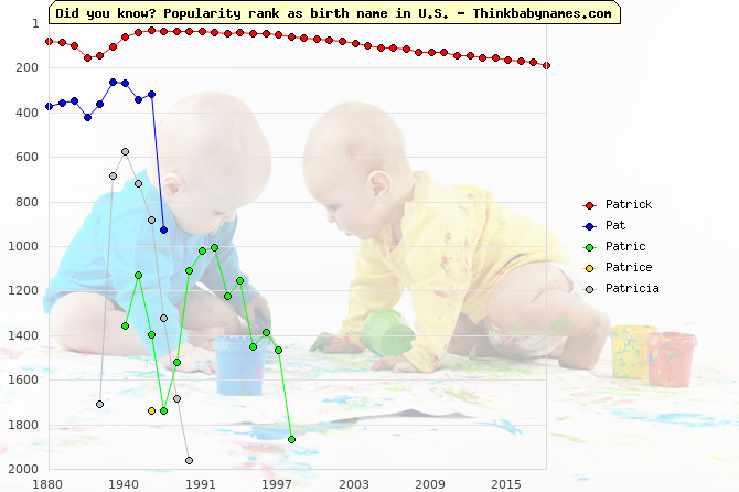 Top 2000 baby names ranking of Patrick, Pat, Patric, Patrice, Patricia in U.S.
