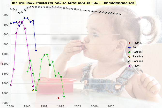 Top 2000 baby names ranking of Patryk, Pat, Patric, Patrice, Patrick, Patsy in U.S.