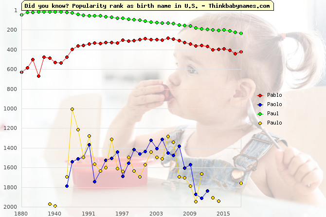 Top 2000 baby names ranking of Pablo, Paolo, Paul, Paulo in U.S.