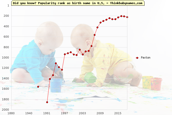 Top 2000 baby names ranking of Paxton in U.S.
