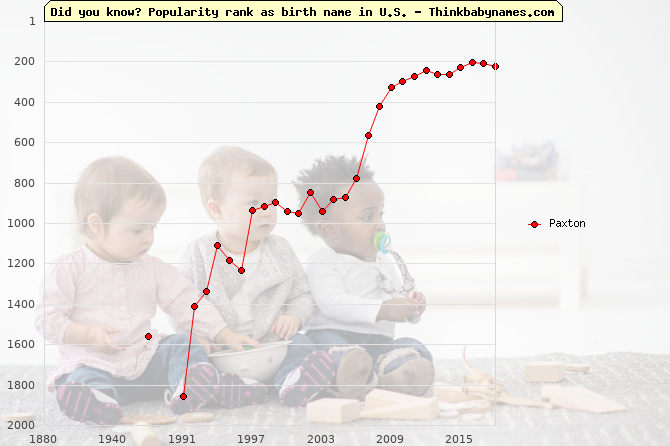 Top 2000 baby names ranking of Paxton name in U.S.