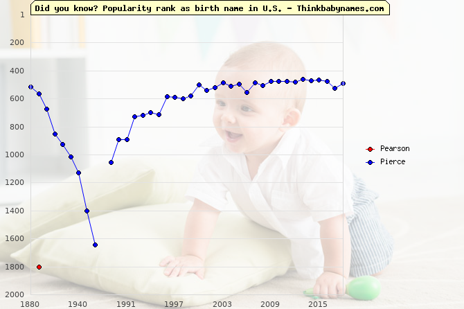 Top 2000 baby names ranking of Pearson, Pierce in U.S.
