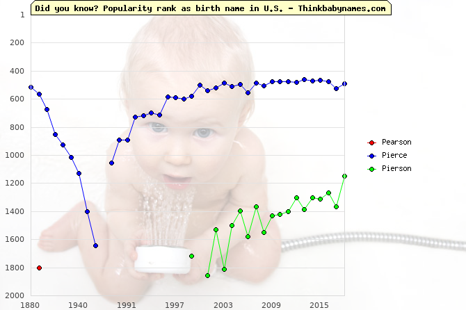 Top 2000 baby names ranking of Pearson, Pierce, Pierson in U.S.