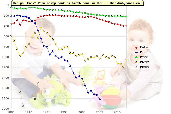 Top 2000 baby names ranking of Pedro, Pete, Peter, Pierre, Pietro in U.S.