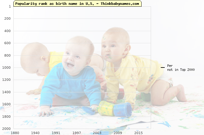 Top 2000 baby names ranking of Per name in U.S.
