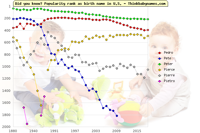 Top 2000 baby names ranking of Pedro, Pete, Peter, Pierce, Pierre, Pietro in U.S.