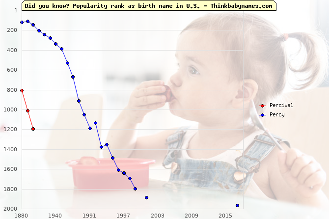 Top 2000 baby names ranking of Percival, Percy in U.S.