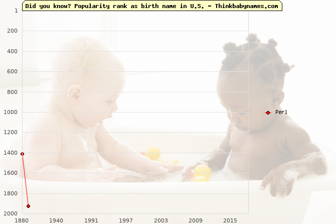 Top 2000 baby names ranking of Perl name in U.S.