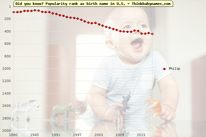 Top 1000 baby names ranking of Philip in U.S.