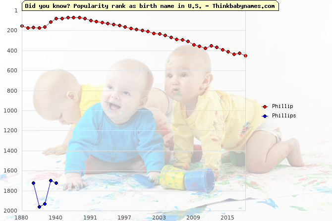 Top 2000 baby names ranking of Phillip, Phillips in U.S.
