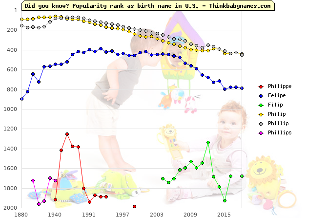 Top 2000 baby names ranking of Philippe, Felipe, Filip, Philip, Phillip, Phillips in U.S.