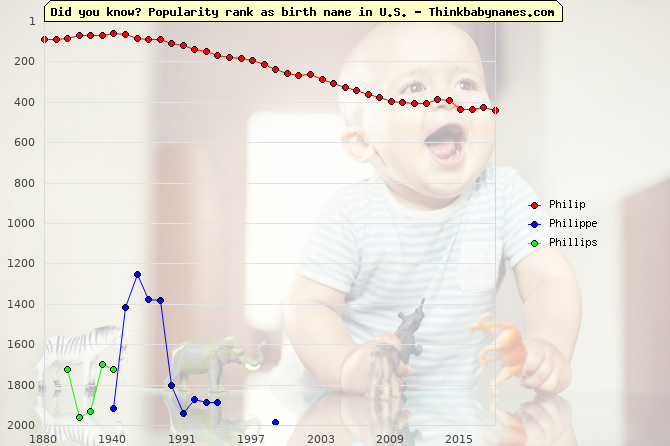 Top 2000 baby names ranking of Philip, Philippe, Phillips in U.S.