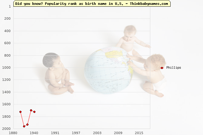 Top 2000 baby names ranking of Phillips name in U.S.