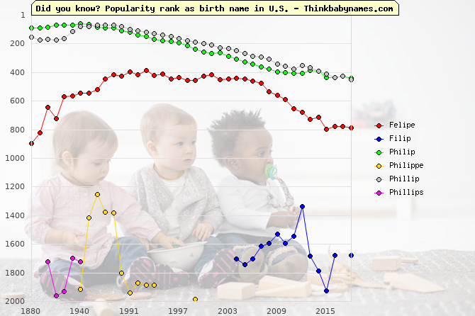 Top 2000 baby names ranking of Felipe, Filip, Philip, Philippe, Phillip, Phillips in U.S.
