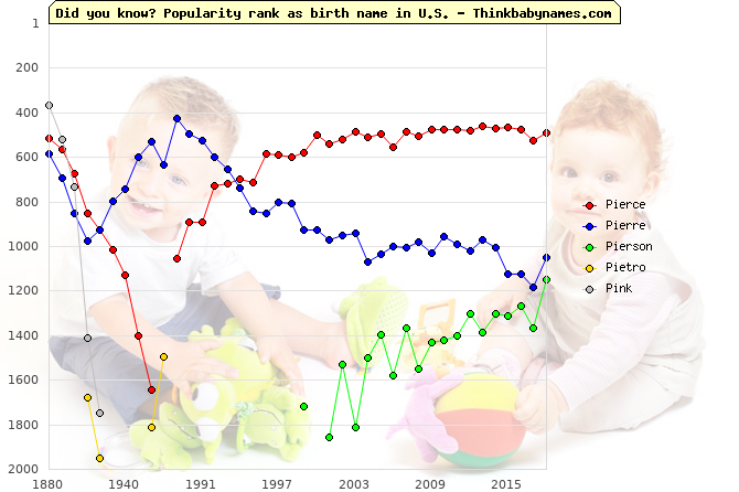Top 2000 baby names ranking of Pi- names: Pierce, Pierre, Pierson, Pietro, Pink