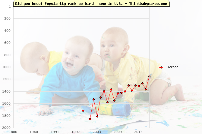 Top 2000 baby names ranking of Pierson name in U.S.