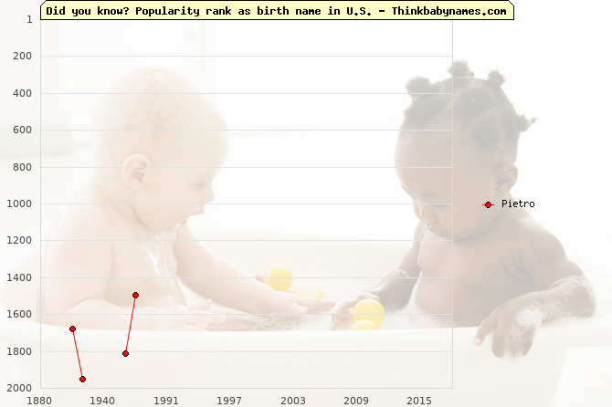 Top 2000 baby names ranking of Pietro name in U.S.