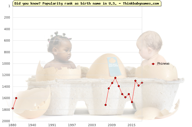 Top 2000 baby names ranking of Phineas in U.S.