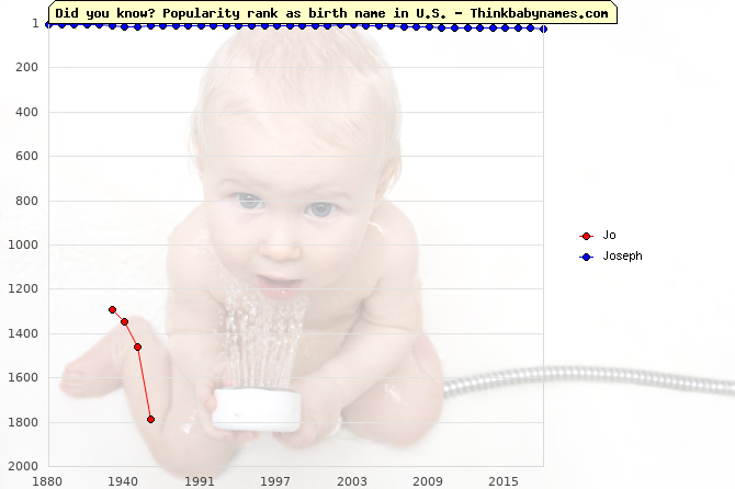 Top 2000 baby names ranking of Jo, Joseph in U.S.