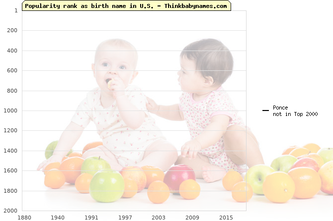 Top 2000 baby names ranking of Ponce name in U.S.