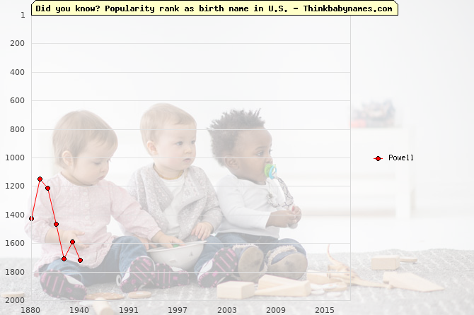 Top 2000 baby names ranking of Powell in U.S.