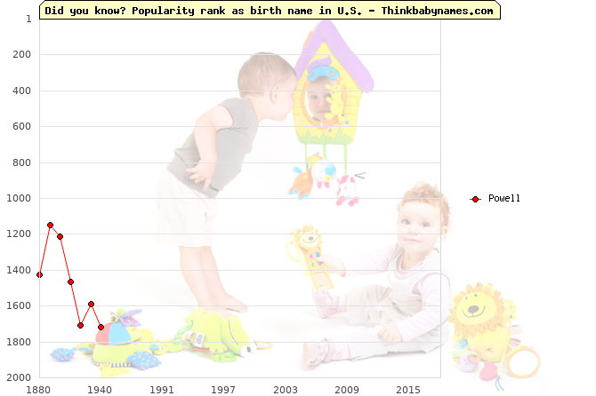 Top 2000 baby names ranking of Powell name in U.S.
