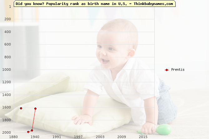 Top 2000 baby names ranking of Prentis name in U.S.