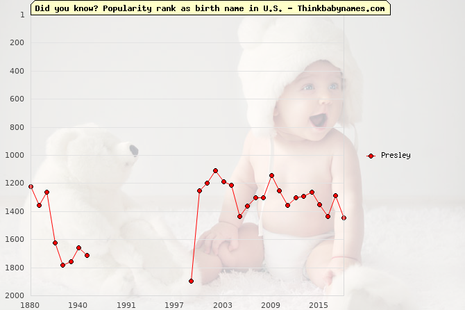 Top 2000 baby names ranking of Presley in U.S.