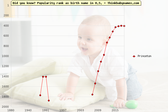 Top 2000 baby names ranking of Princeton name in U.S.