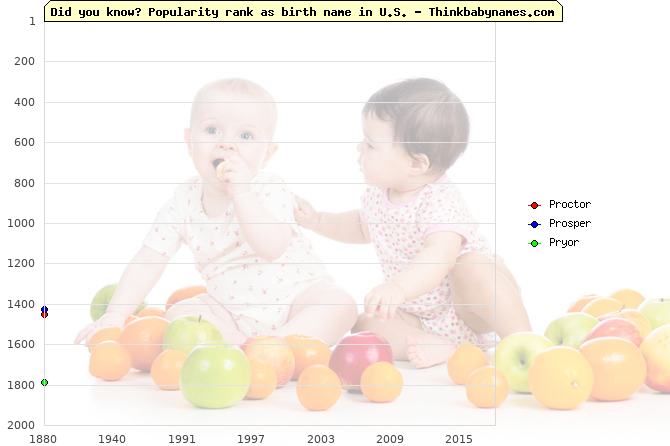 Top 2000 baby names ranking of Pr- names: Proctor, Prosper, Pryor