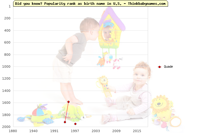 Top 2000 baby names ranking of Quade name in U.S.